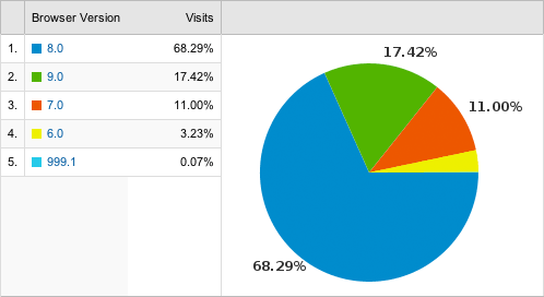 A pie chart displaying the percentage usage of each browser version