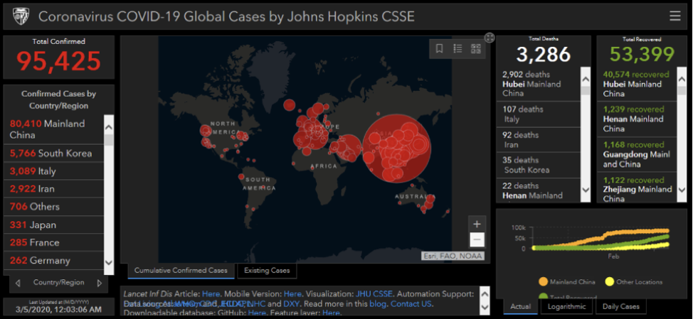 Covid global cases