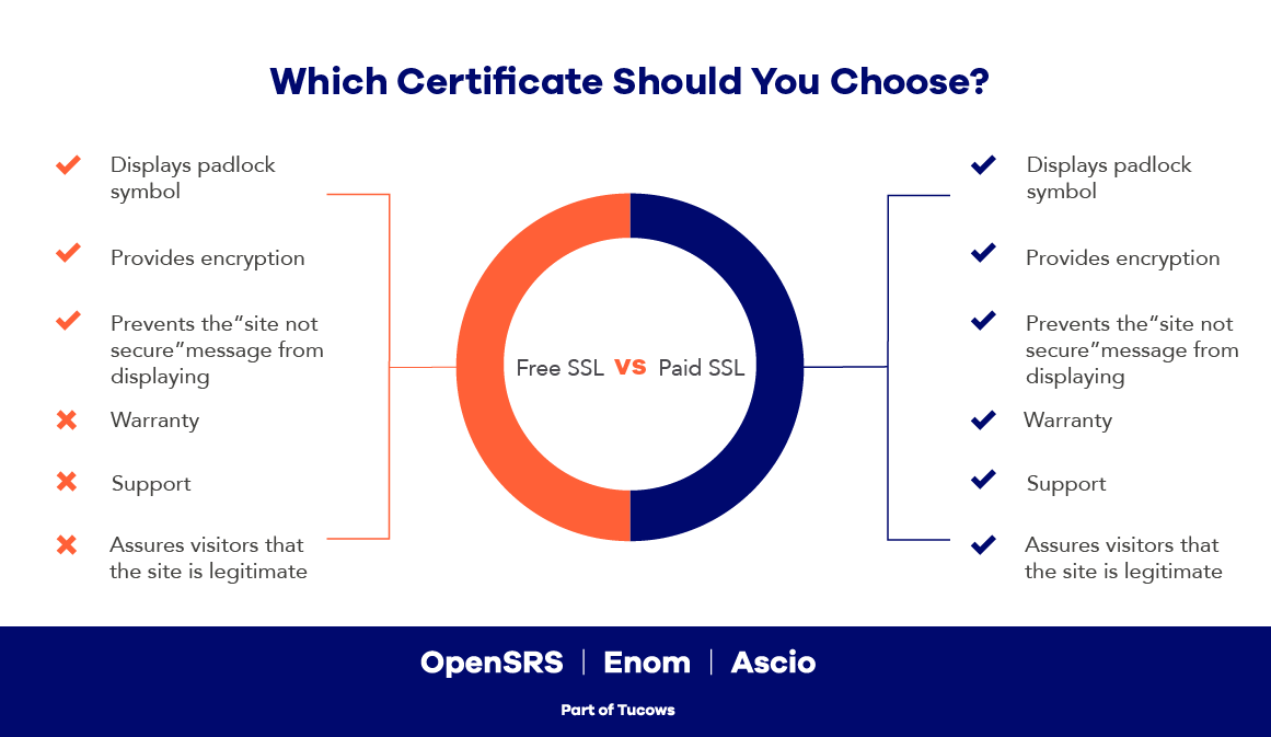 Infographic comparing free vs. paid ssl certificates.