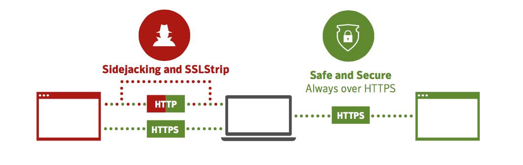 Secure_SSL_Connection