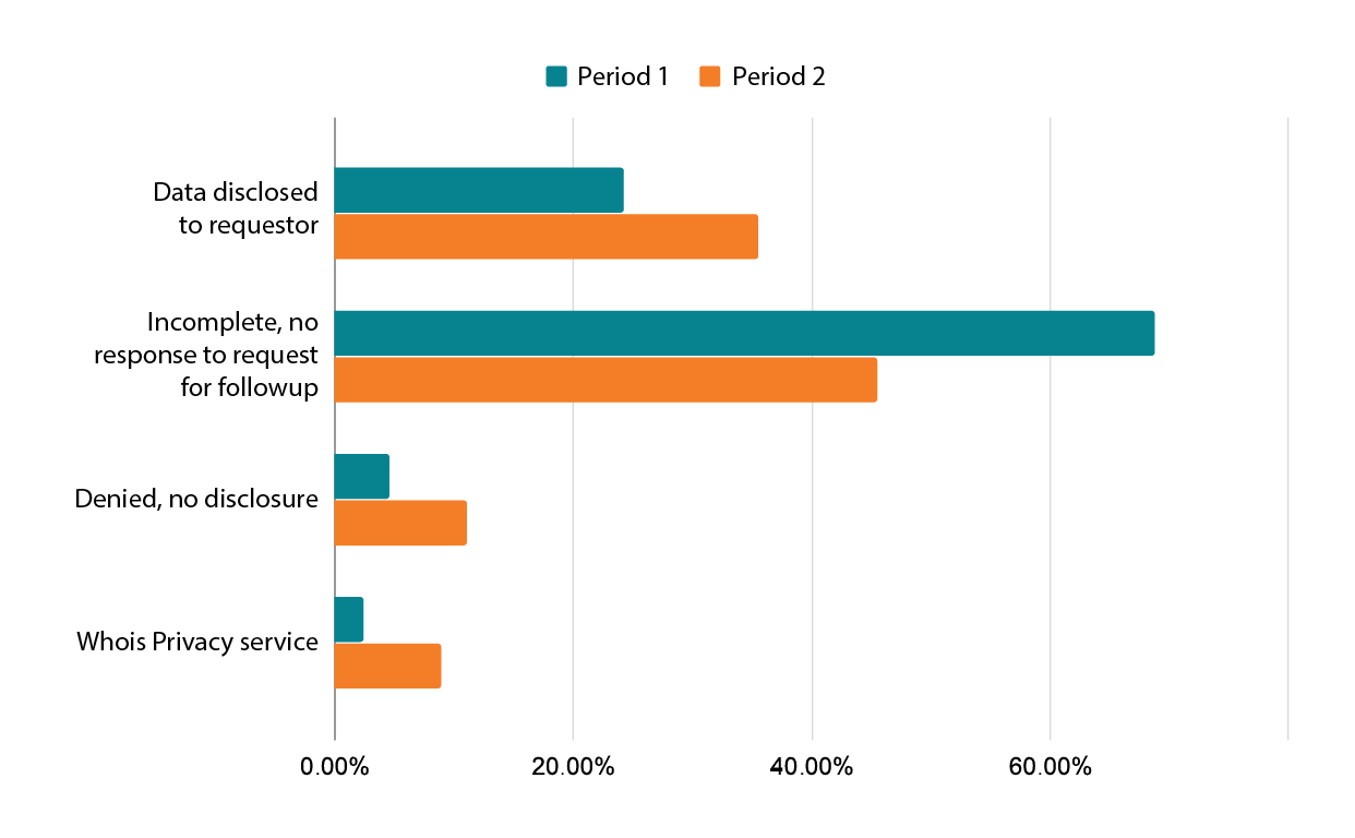 disclosure request outcomes compared from p1-p2
